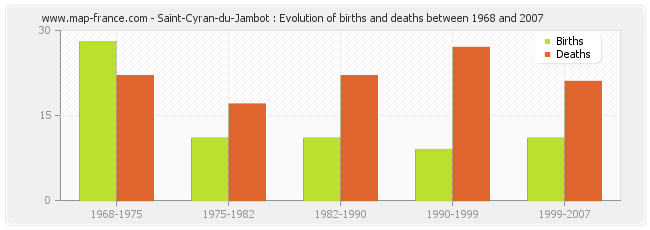 Saint-Cyran-du-Jambot : Evolution of births and deaths between 1968 and 2007