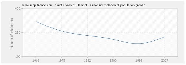 Saint-Cyran-du-Jambot : Cubic interpolation of population growth