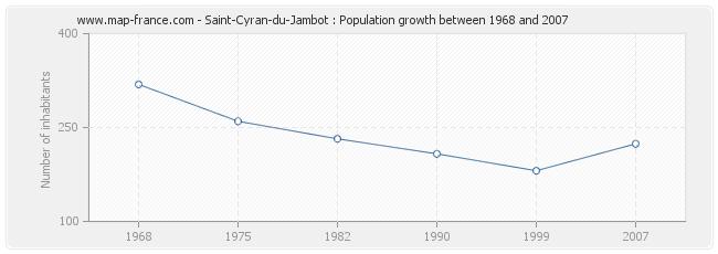 Population Saint-Cyran-du-Jambot