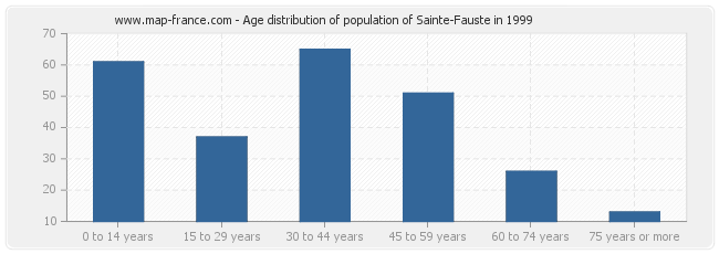Age distribution of population of Sainte-Fauste in 1999