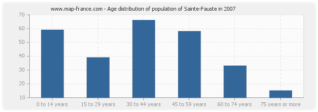 Age distribution of population of Sainte-Fauste in 2007