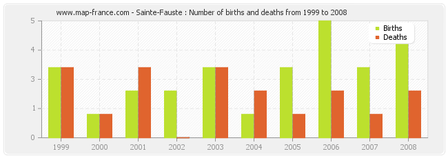 Sainte-Fauste : Number of births and deaths from 1999 to 2008