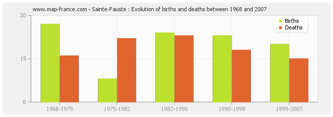 Sainte-Fauste : Evolution of births and deaths between 1968 and 2007