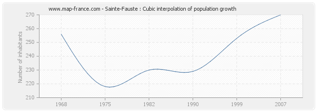 Sainte-Fauste : Cubic interpolation of population growth