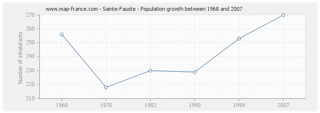 Population Sainte-Fauste