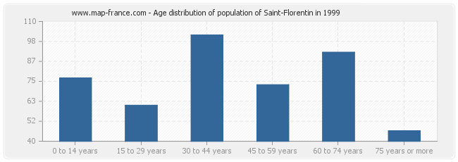 Age distribution of population of Saint-Florentin in 1999