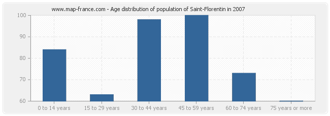 Age distribution of population of Saint-Florentin in 2007