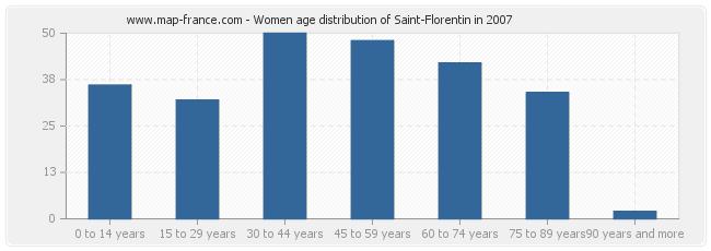 Women age distribution of Saint-Florentin in 2007