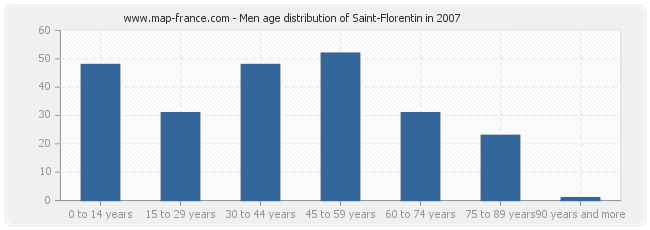 Men age distribution of Saint-Florentin in 2007
