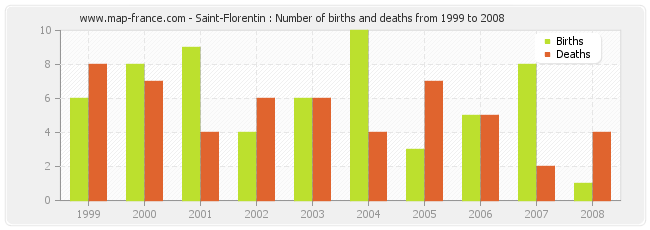 Saint-Florentin : Number of births and deaths from 1999 to 2008