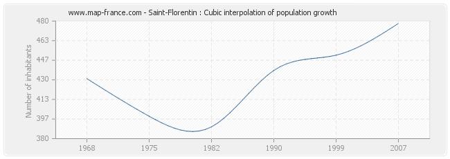 Saint-Florentin : Cubic interpolation of population growth
