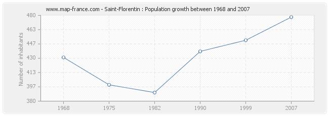 Population Saint-Florentin