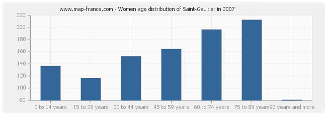 Women age distribution of Saint-Gaultier in 2007