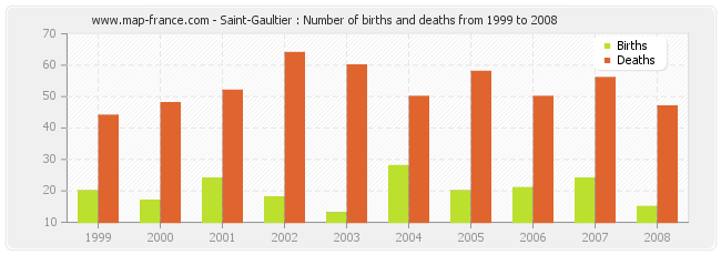 Saint-Gaultier : Number of births and deaths from 1999 to 2008