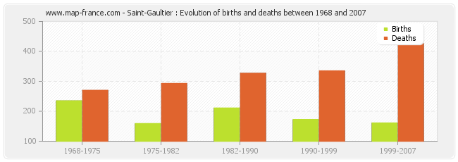 Saint-Gaultier : Evolution of births and deaths between 1968 and 2007