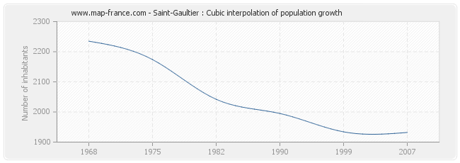 Saint-Gaultier : Cubic interpolation of population growth