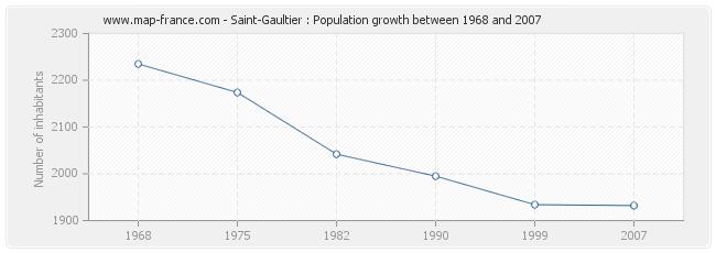 Population Saint-Gaultier