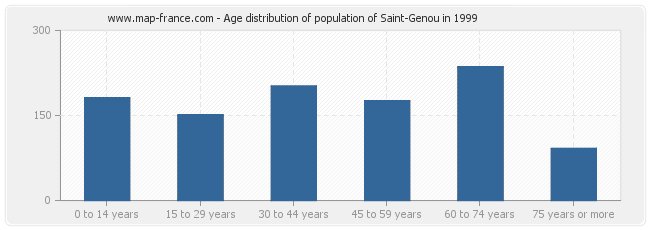 Age distribution of population of Saint-Genou in 1999
