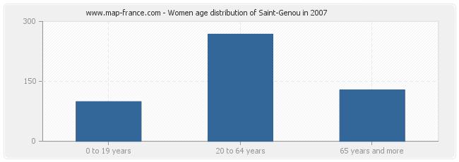 Women age distribution of Saint-Genou in 2007