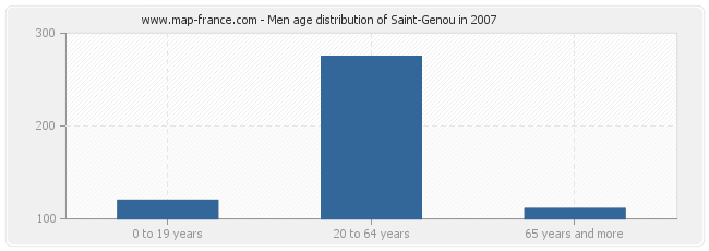 Men age distribution of Saint-Genou in 2007