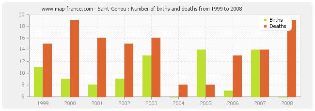 Saint-Genou : Number of births and deaths from 1999 to 2008