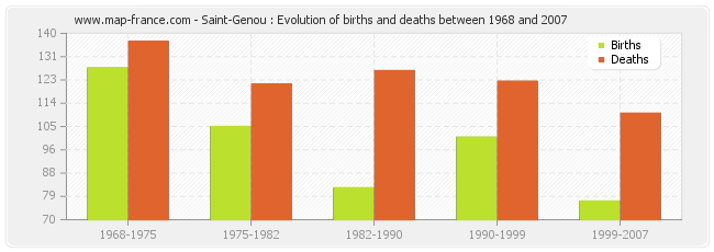 Saint-Genou : Evolution of births and deaths between 1968 and 2007