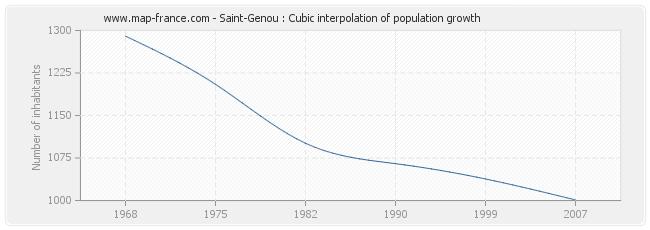 Saint-Genou : Cubic interpolation of population growth