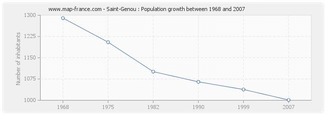 Population Saint-Genou