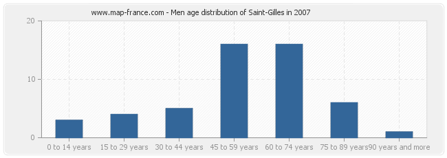 Men age distribution of Saint-Gilles in 2007