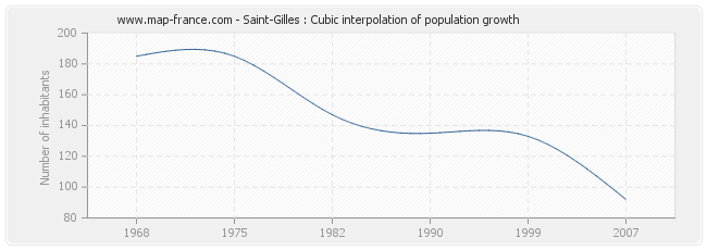 Saint-Gilles : Cubic interpolation of population growth