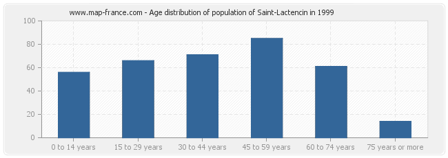 Age distribution of population of Saint-Lactencin in 1999
