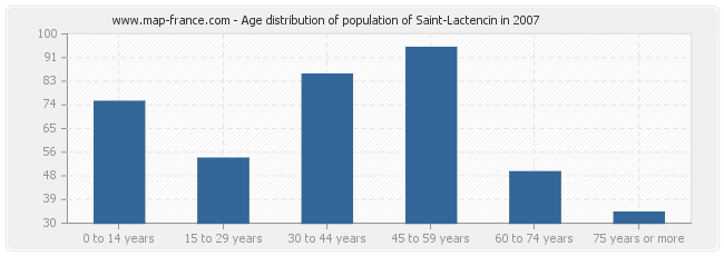 Age distribution of population of Saint-Lactencin in 2007