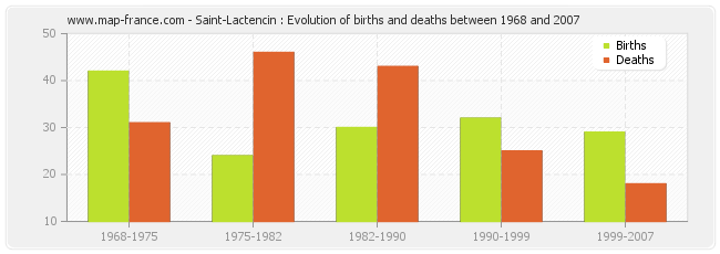 Saint-Lactencin : Evolution of births and deaths between 1968 and 2007