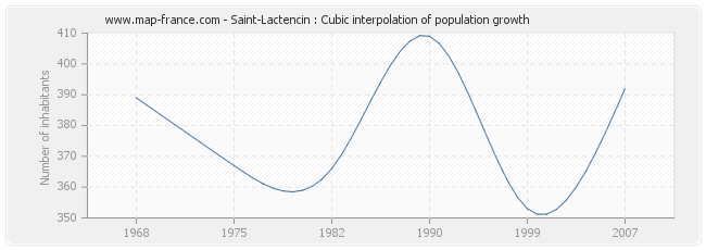 Saint-Lactencin : Cubic interpolation of population growth