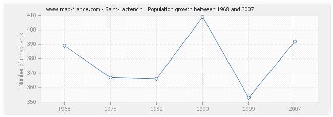Population Saint-Lactencin