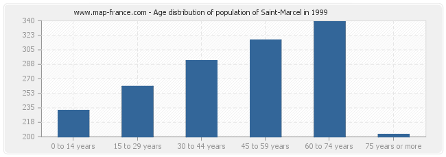 Age distribution of population of Saint-Marcel in 1999