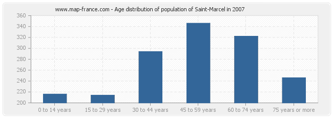 Age distribution of population of Saint-Marcel in 2007
