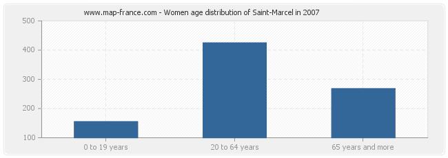 Women age distribution of Saint-Marcel in 2007