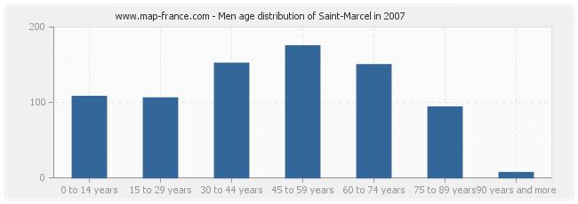 Men age distribution of Saint-Marcel in 2007