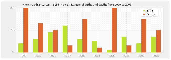 Saint-Marcel : Number of births and deaths from 1999 to 2008