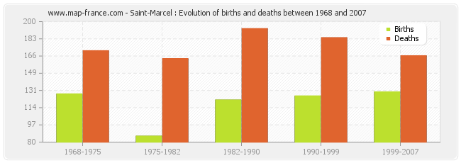 Saint-Marcel : Evolution of births and deaths between 1968 and 2007