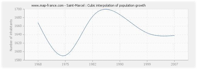 Saint-Marcel : Cubic interpolation of population growth