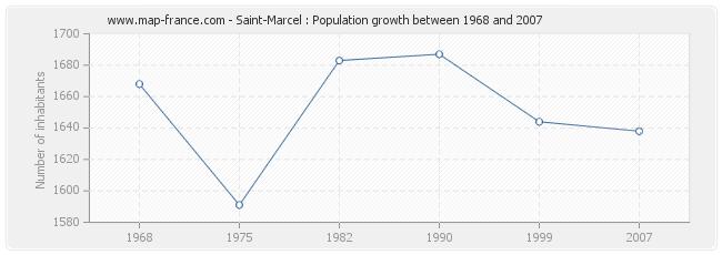Population Saint-Marcel