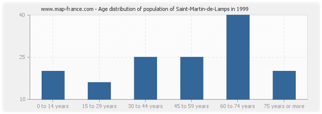 Age distribution of population of Saint-Martin-de-Lamps in 1999