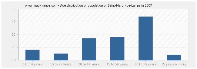 Age distribution of population of Saint-Martin-de-Lamps in 2007