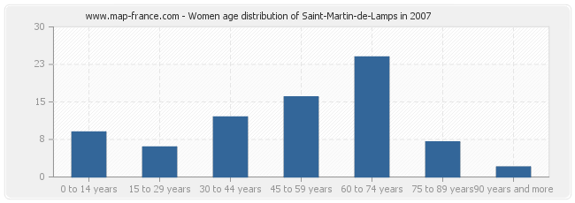 Women age distribution of Saint-Martin-de-Lamps in 2007