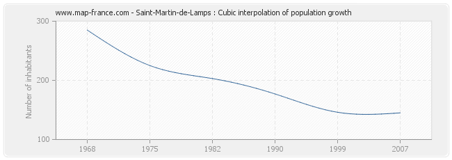 Saint-Martin-de-Lamps : Cubic interpolation of population growth