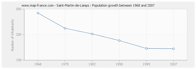 Population Saint-Martin-de-Lamps