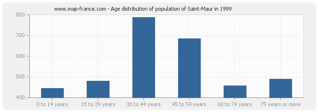 Age distribution of population of Saint-Maur in 1999