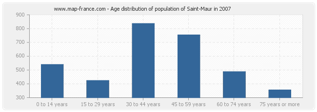 Age distribution of population of Saint-Maur in 2007